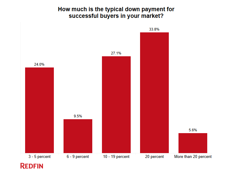 low down payment mortgages can compete in today s market sierra