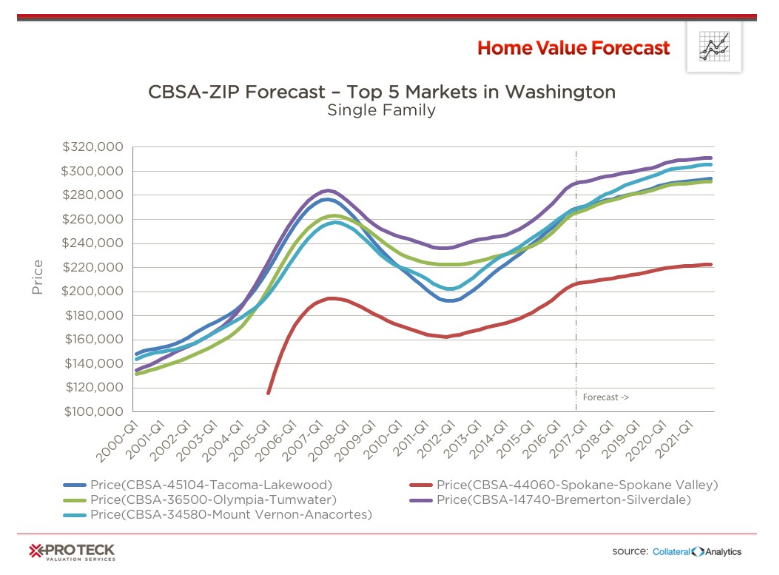 Is Washington the next hottest housing state? - Sierra Real