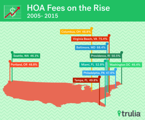 HOA fees rose the most in these top metros