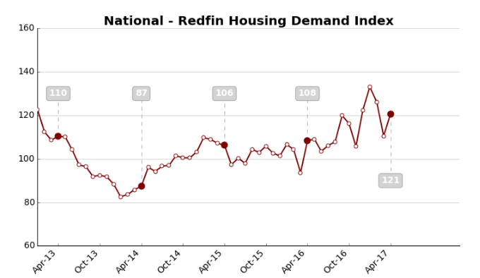 Redfin: Seattle is quickly running out of homes to sell