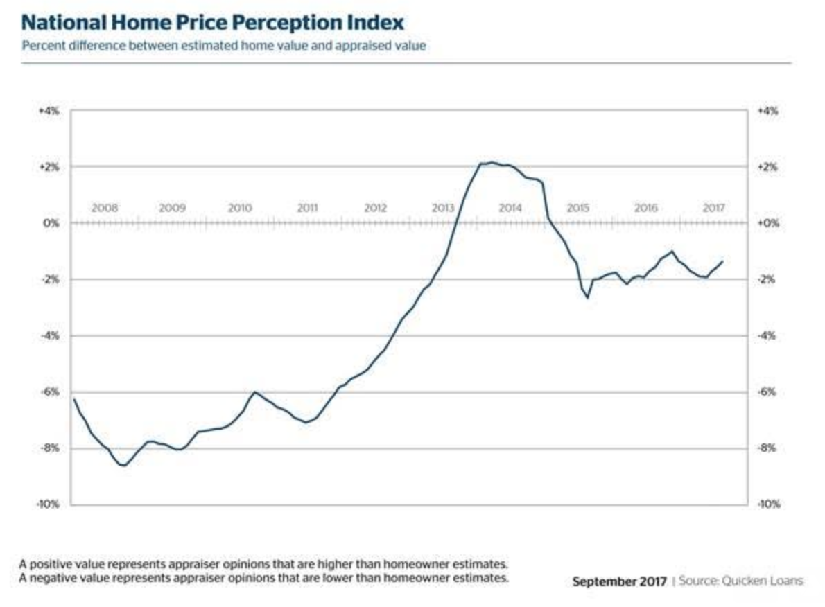 Consumers remain too optimistic when estimating home value