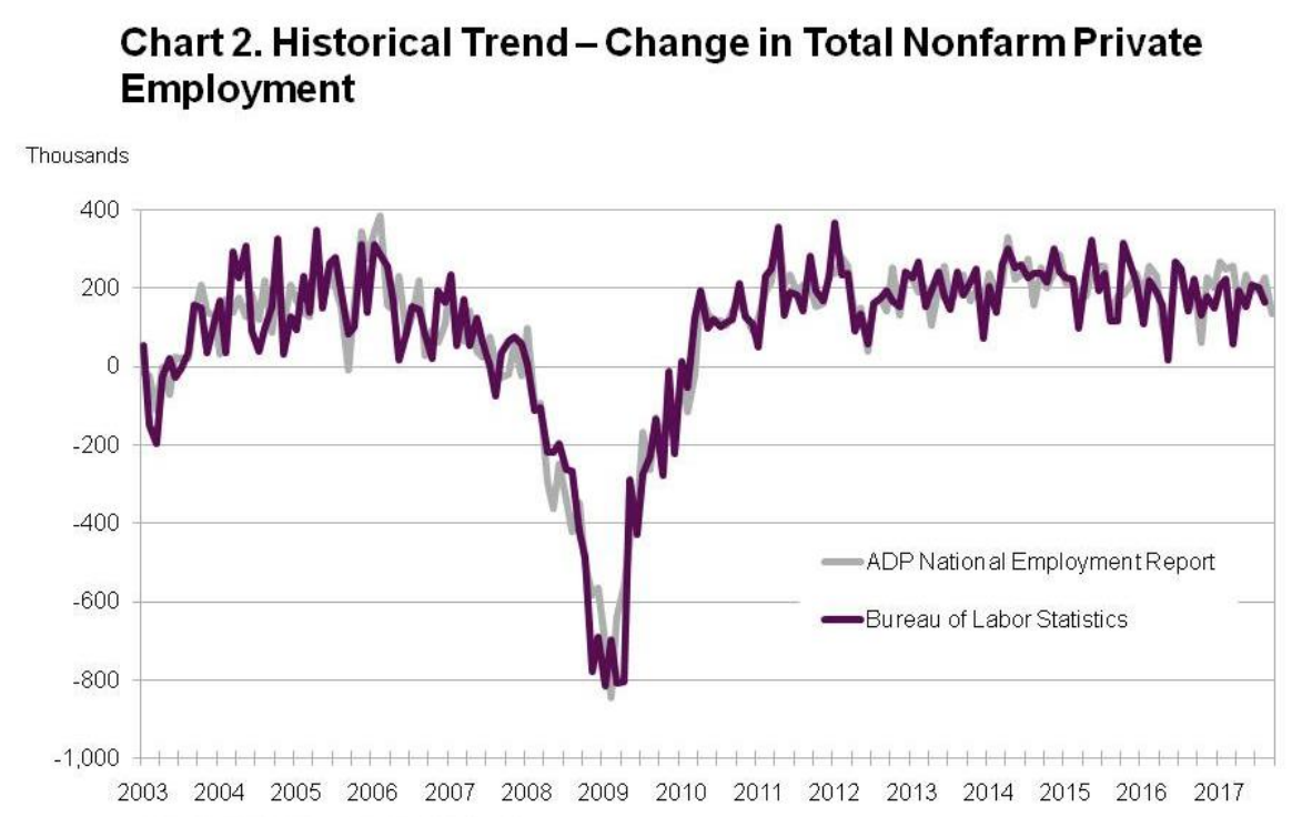 Hurricanes pull down job growth in September