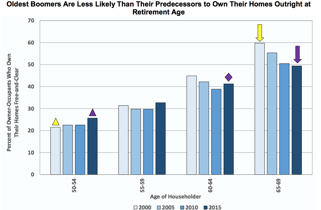 Fannie Mae: Boomers won't own their home free and clear before retirement