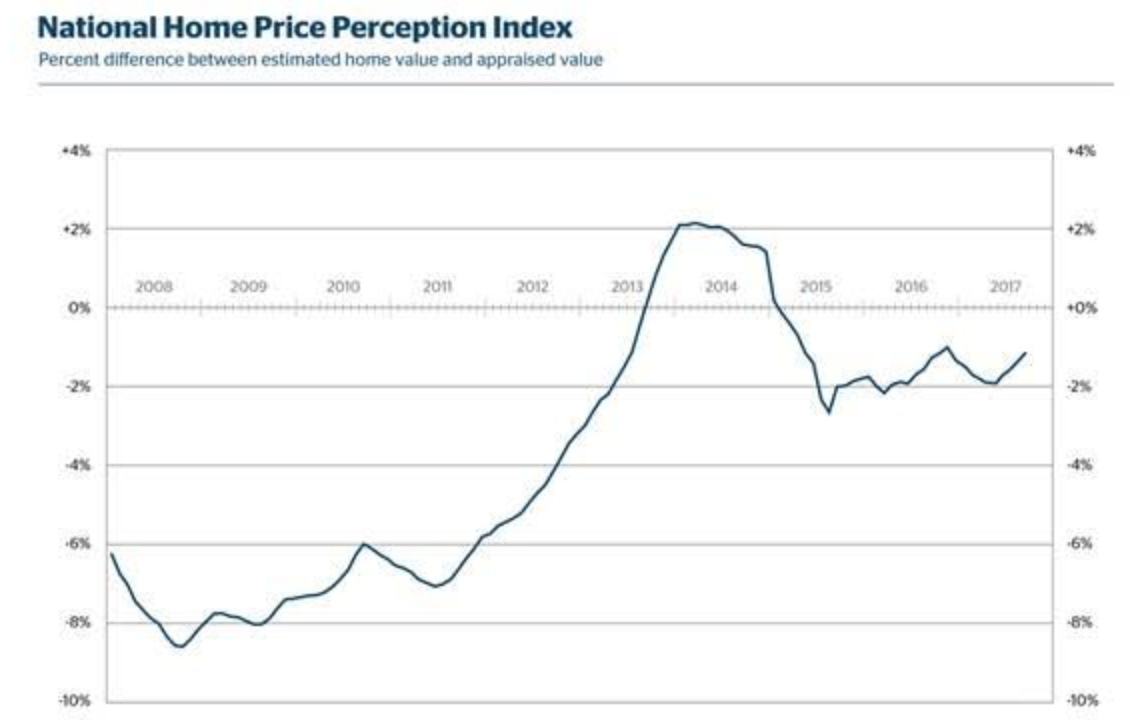 Quicken Loans: Home prices increase, but still not at homeowner expectations