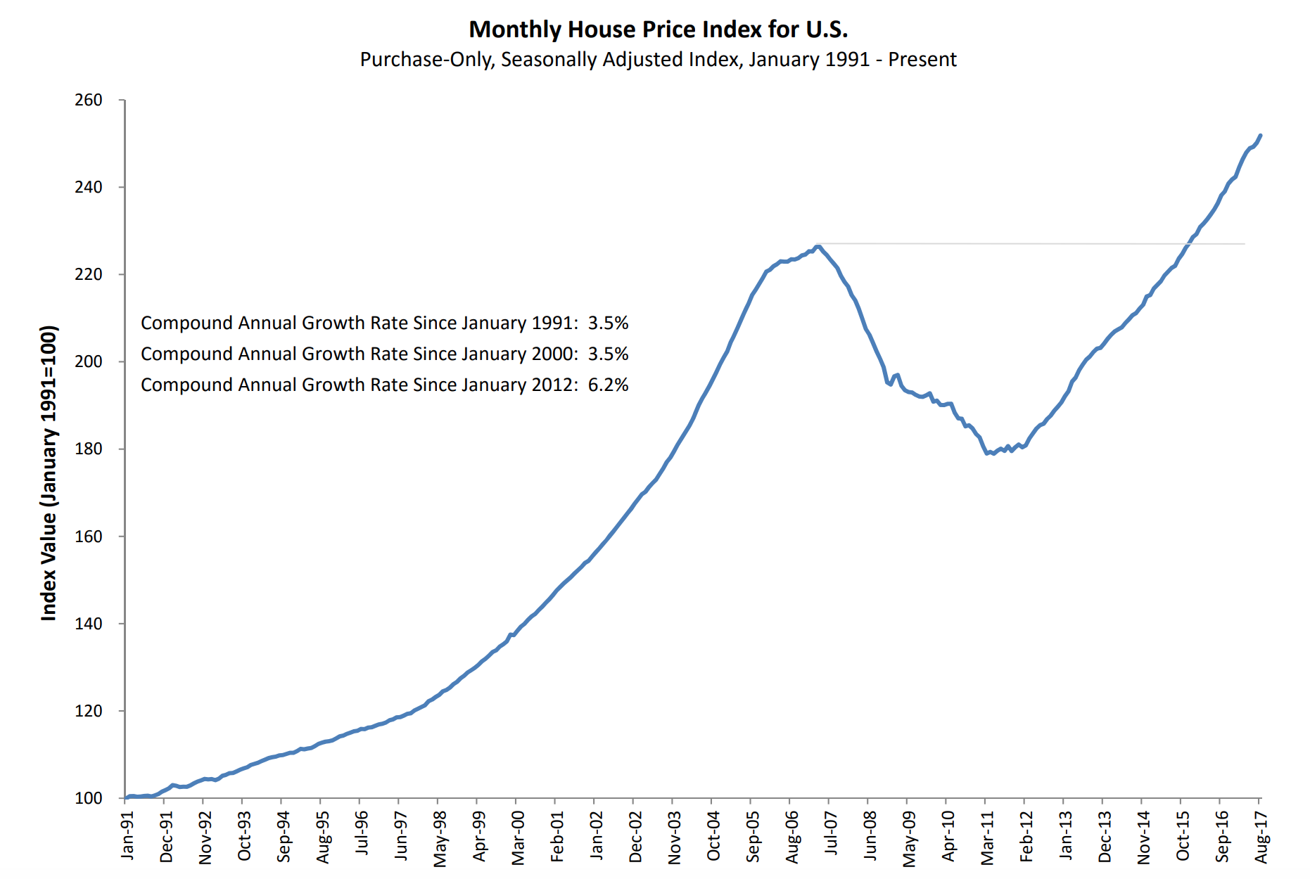 Home prices pick up speed in August
