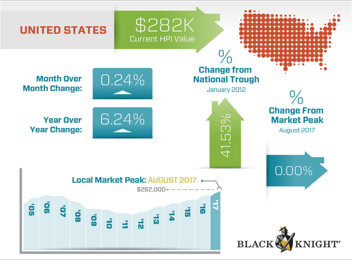 Black Knight: Home prices hit yet another new peak in August