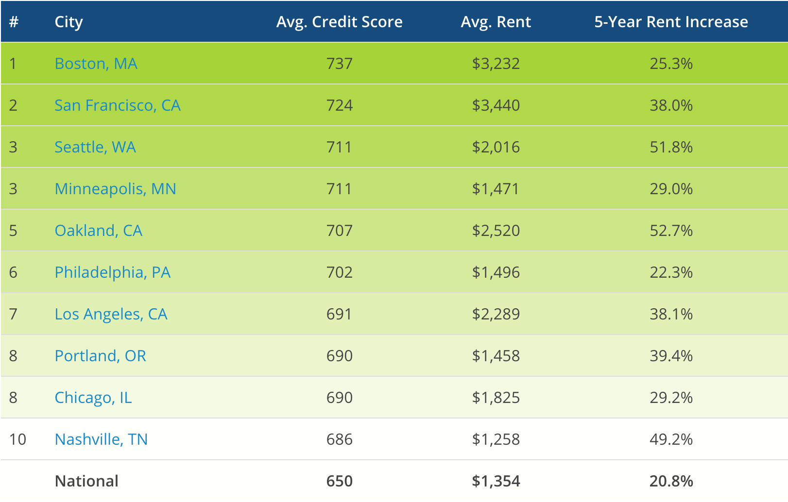 Low credit score? In some markets you'll qualify for a mortgage, but not for a lease