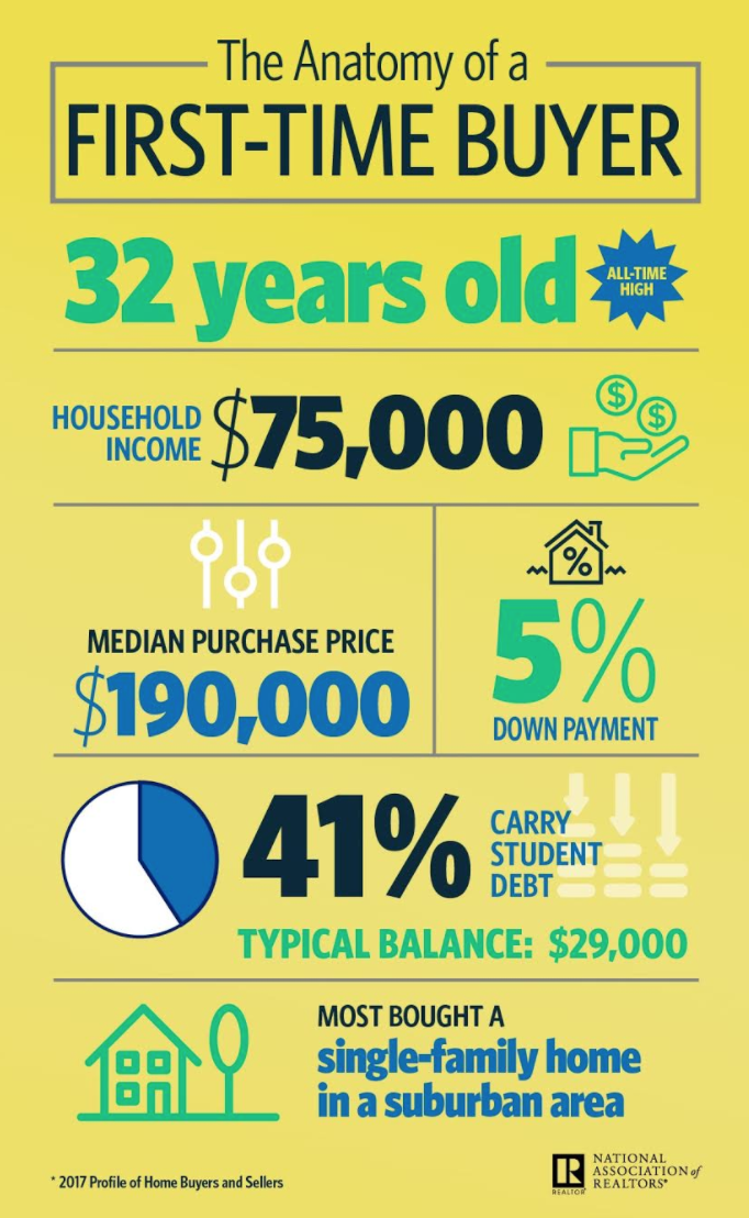 Here's what today's first-time homebuyer looks like