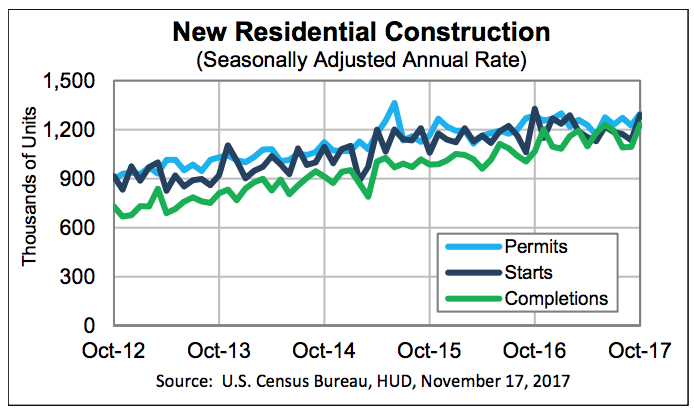 New home construction increases to meet rising demand