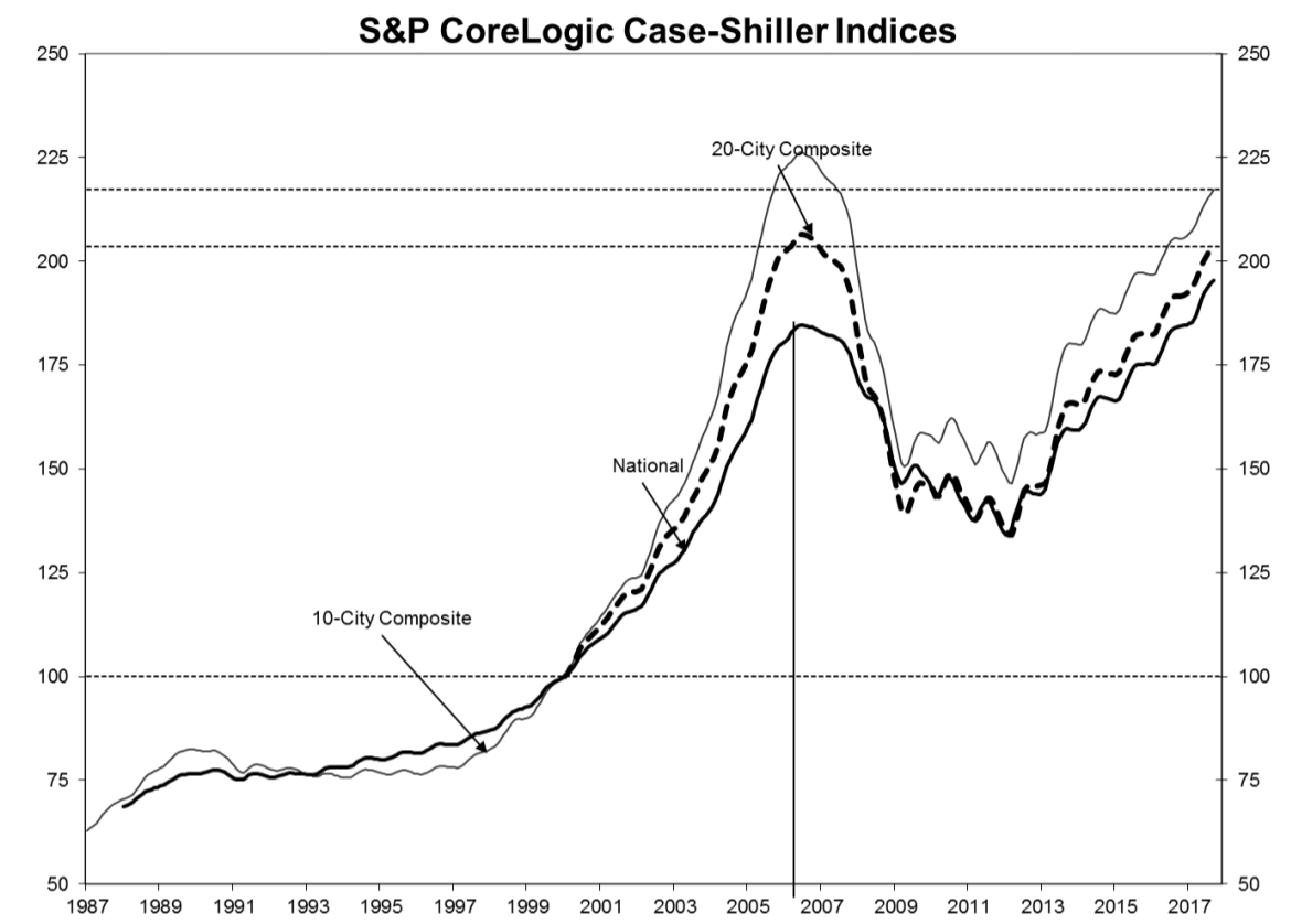 Case Shiller: Home prices rise at fastest pace since 2014