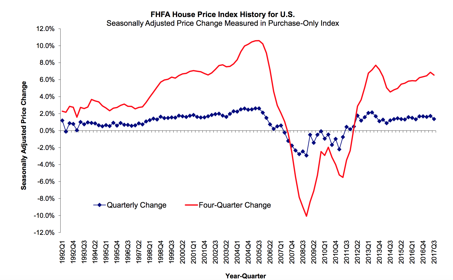 FHFA reports home price increase of 1.4% for Q3