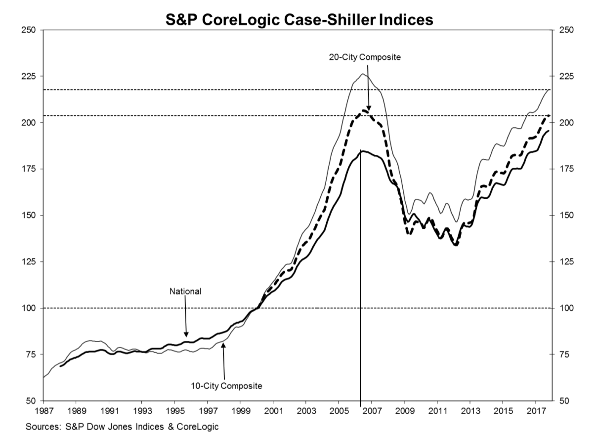 Case-Shiller: Renting could become more attractive than home buying in 2018